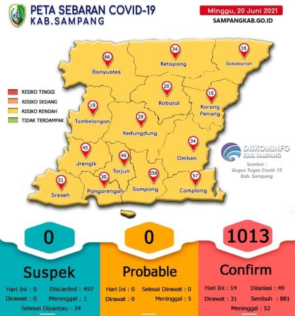 Kasus Covid-19 di Sampang Meroket, 14 Kecamatan Berubah Warna Kuning